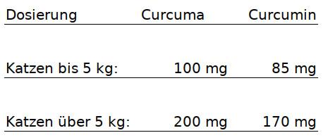 Dürfen Katzen Curcuma  Dosierung